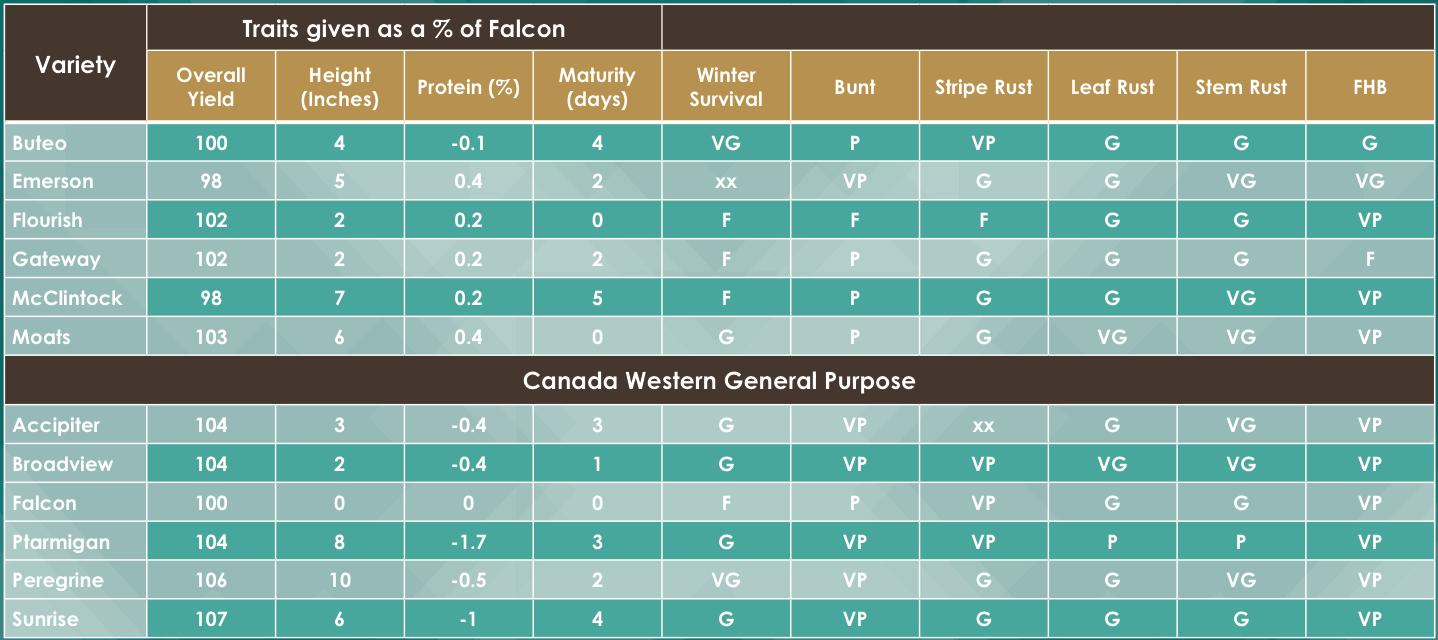 Top winter wheat varieties for alberta saskatchewan for Soil zones saskatchewan